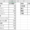 【Excel/関数】練習問題かんたん④COUNTIF、SUMIF関数