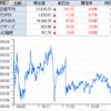 アンジェスは株価1000円突破の見事な3連S高! 無線LAN新規格の思惑でビーマップがS高達成!