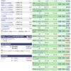 【2月8日】米国株の運用実績&取引詳細