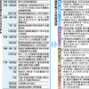 首相「森友・加計」避ける アベノミクス、北の脅威を力説 - 東京新聞(2017年10月20日)