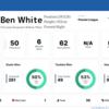 【 #ThreeLions 】ベン・ホワイトは空中戦に目をつぶれば素晴らしい選手なので彼には全く不満は無いが……