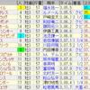 第81回 菊花賞(GI)