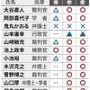 最高裁、国会に注文も 1票の格差「絶えず改善を」 - 毎日新聞(2018年12月19日)