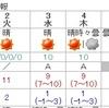 1月5日の雪と6日朝の路面凍結にご用心!