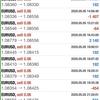 【 5月 5日 】FX自動売買記録:ユーロドル