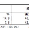 あおぞら銀行(8304)の2018年3月期第3四半期決算