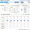 台湾・高雄・Kaohsiung 天気情報/8月11日