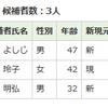 2017都議会議員選挙、武蔵野市を予測することで政治を学ぼう