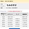 【速報】湘南国際マラソン2016 完走しました。