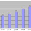 IBMが2017年も増配決定!配当額は6年で倍になってます