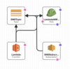 Lambda(Node.js)の開発、テスト、デプロイ