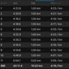 勝田マラソン1週間前10k