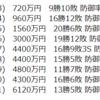 中日入団の松坂、年俸96%ダウン?それでも1500万。甘い世界ですね。