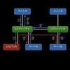 LinuxのARPとL2スイッチのお話