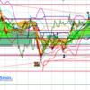ドル円、2つのシナリオが可能も値動きは期待薄か