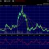 天能動力(0819.HK)の株価が上昇中