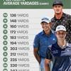 PGAツアープレーヤーの番手ごとの飛距離(2021)