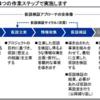 コンサルスキル 「仮説検証」 (2/2)