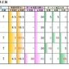 覚醒仕様のまとめ 各種性能編【EXVS2】
