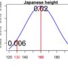 脱統計初学者!確率分布まとめ~ベルヌーイ分布・二項分布・ポワソン分布・指数分布~