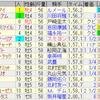 第160回天皇賞(秋)(GI)