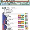 ダビマス ~エイシンサニーが優秀!!!簡単にキングズベスト完璧からグラス完璧~