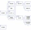 中国MBAについて-2