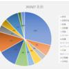 家計簿 支出2020/7