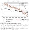 真の失業率──2019年11月までのデータによる更新