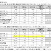 【3677】システム情報の上方修正と増配、そして優待拡充について