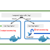docker-compose で開発環境構築 〜Nginx アクセスログ(ltsv) を fluentd + elasticsearch + kibana で可視化〜