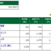 保有株含み損益 -2017.6.30 JAMが好調&西松屋チェーンを新規購入