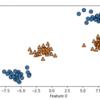 Python サポートベクタマシンで非線形データを分類する