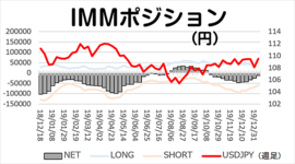 「円ネットショート昨年10月以来の水準まで減少」今週のIMMポジション 2020/1/14