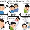 【コロナウイルス】中等症Ⅰの自宅療養は辛い 〜 入院方針の変更