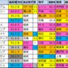 【安田記念2020】偏差値1位はアーモンドアイ
