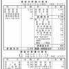 キッコーマングループの株式会社日本デルモンテ 第2期決算公告