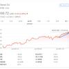 【モメンタム投資】直近高値を更新したクロロックス(CLX)を162ドルで「エイヤァ!!」と購入しました