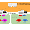 Nexus9000v で VxLAN+EVPN (anycast gateway 編)