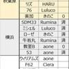 7月14日お披露目ワンオフモデル結果。