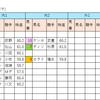 【データ分析】2018/09/09-阪神-10R-ムーンライトHC芝1800