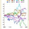 【株 FX】米は欧州車への輸入関税発動を半年延期検討で株価上昇。2019/05/15のチャートと戦略