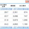 株式投資 企業分析〜AMBITION〜No.3