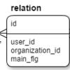 has_many :throughな多対多のリレーションから、中間テーブルの項目を使って1レコードを取得する