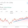 【アメリカ株投資・モメンタム・結果×】インテュイテュイブ・サージカル(ISRG)株を542.9ドルで売却しました