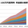 【ループイフダン4すくみ検証結果】9月4週は2500pips証拠金で年利換算18.8%程度。2000pipsで27.1%。利益積算もグラフ載せました。