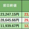 株式投資 83日目:KDDI  初☆購入 & あさひ 再☆購入