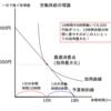 家計による労働供給の理論-公務員試験ミクロ経済学