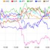 【株 FX】米国独立記念日で薄商い。今晩の経済指標に注意です。