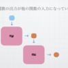 関数の抽象化